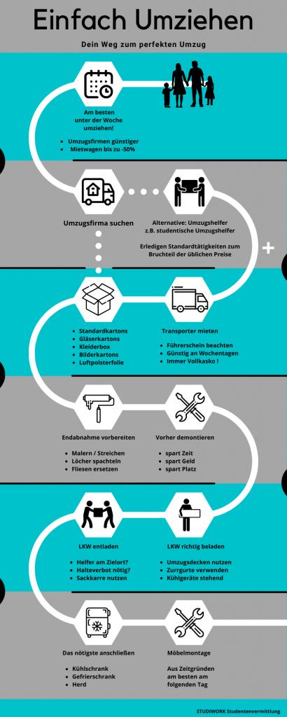 einfach-umziehen-grafik-umzug-checkliste